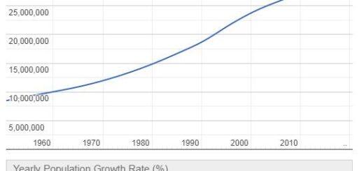 Nepal Population Graph