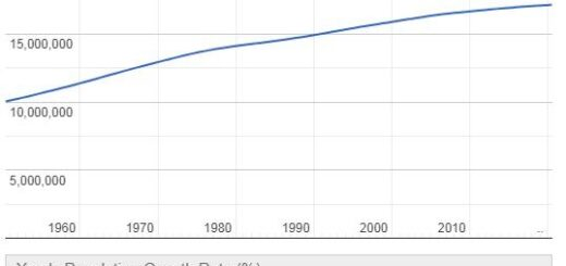Netherlands Population Graph