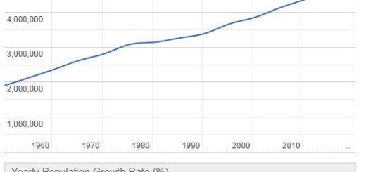 New Zealand Population Graph