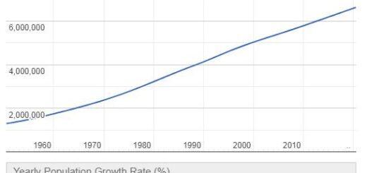 Nicaragua Population Graph