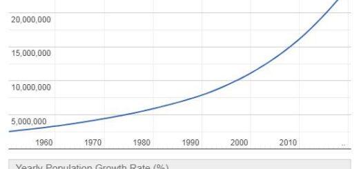 Niger Population Graph