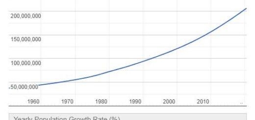 Nigeria Population Graph