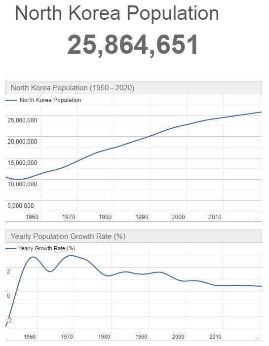 North Korea Population Graph