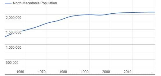 North Macedonia Population Graph