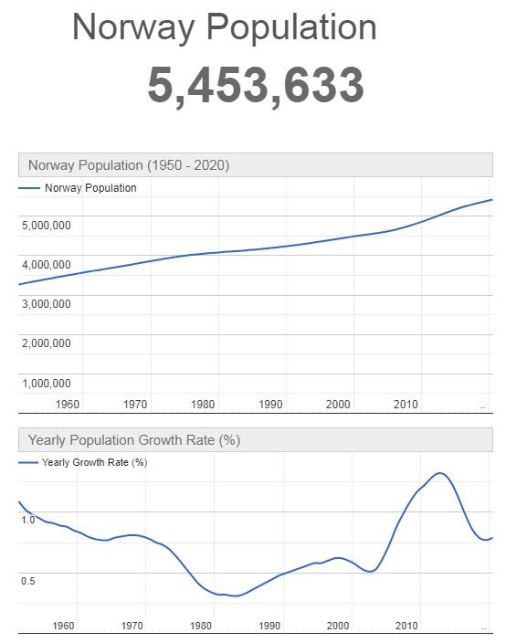 Norway Population Graph