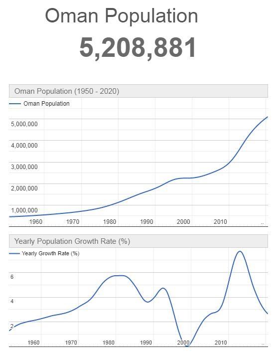 Oman Population Graph