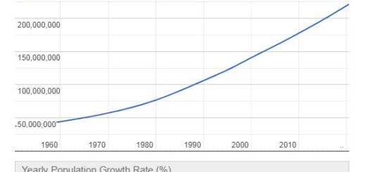 Pakistan Population Graph
