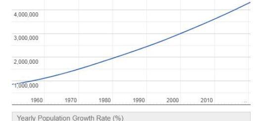 Panama Population Graph