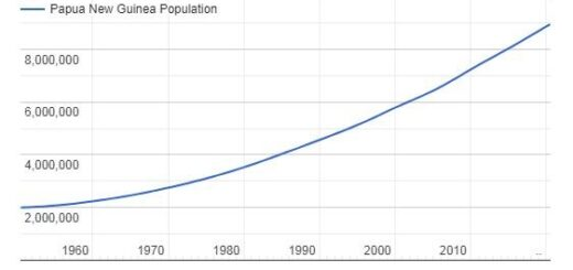 Papua New Guinea Population Graph