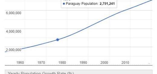 Paraguay Population Graph
