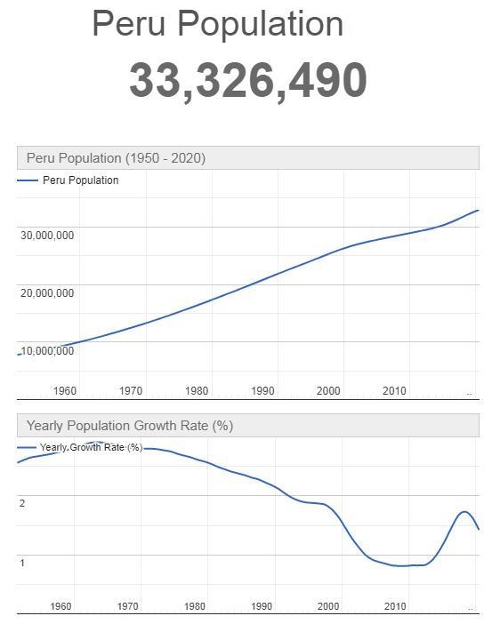 Peru Population Graph