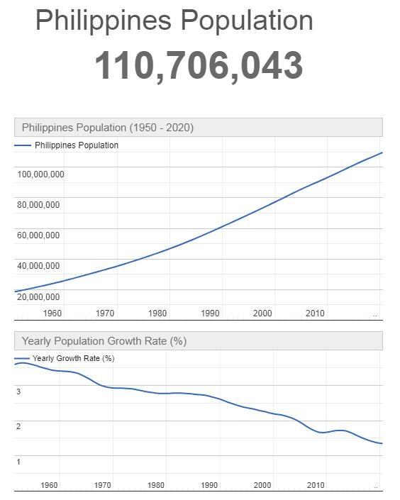 Philippines Population Graph