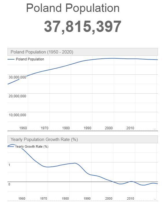 Poland Population Graph