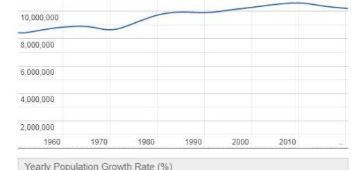Portugal Population Graph