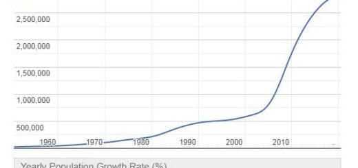Qatar Population Graph