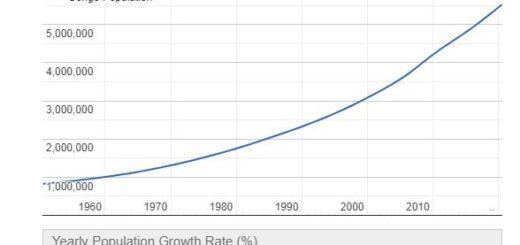 Republic of the Congo population Graph