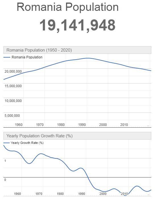 Romania Population Graph