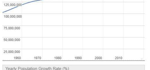 Russia Population Graph