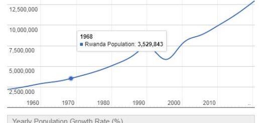 Rwanda Population Graph
