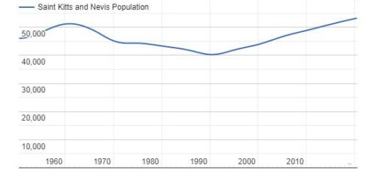 Saint Kitts & Nevis Population Graph