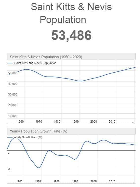 Saint Kitts & Nevis Population Graph
