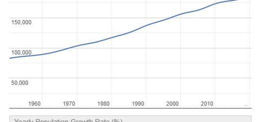 Saint Lucia Population Graph