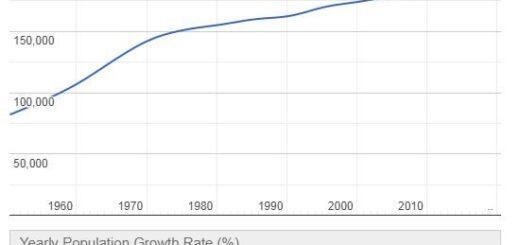 Samoa Population Graph