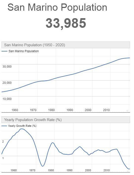 San Marino Population Graph