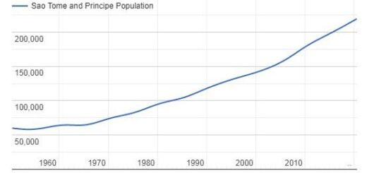 Sao Tome & Principe Population Graph