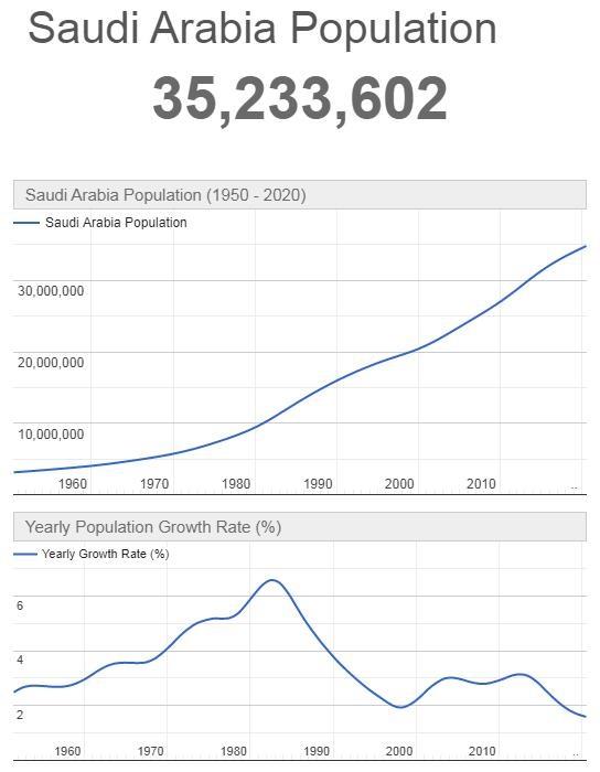 Saudi Arabia Population Graph