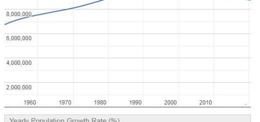 Serbia Population Graph