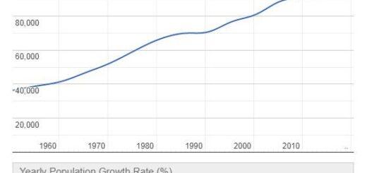 Seychelles Population Graph