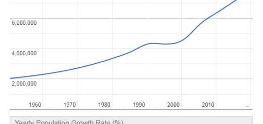 Sierra Leone Population Graph