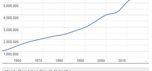 Singapore Population Graph