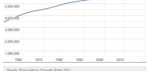 Slovakia Population Graph