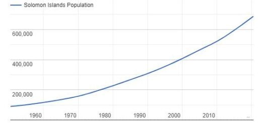 Solomon Islands Population Graph