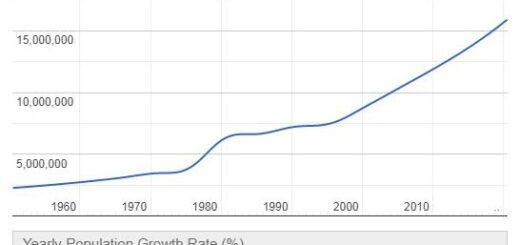 Somalia Population Graph