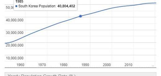 South Korea Population Graph