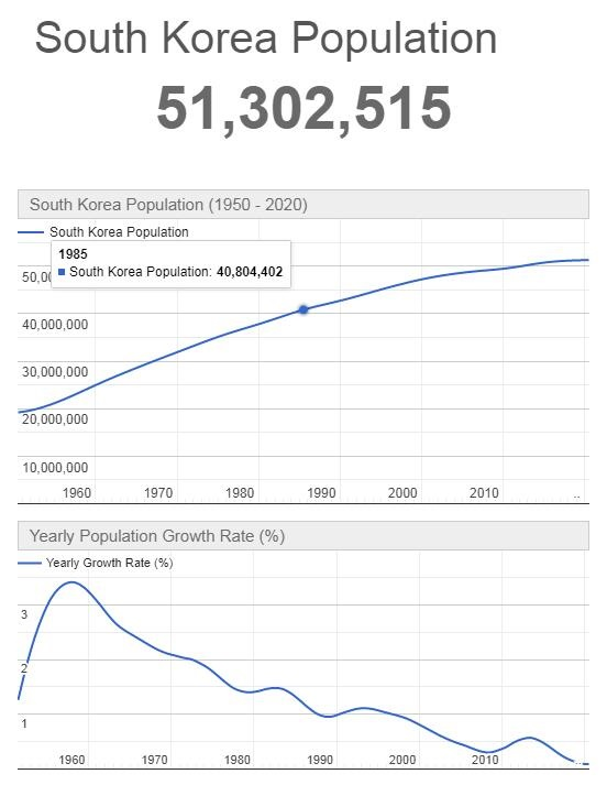 South Korea Population Graph