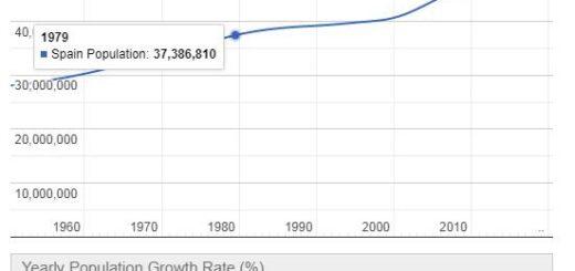 Spain Population Graph