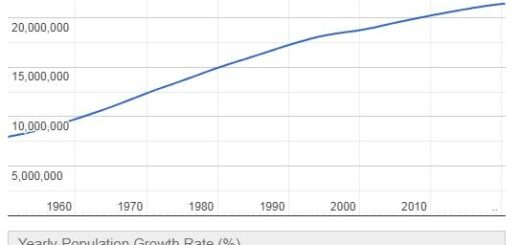 Sri Lanka Population Graph