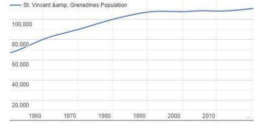 St. Vincent & Grenadines Population Graph