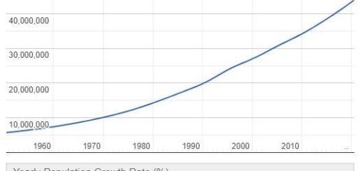 Sudan Population Graph