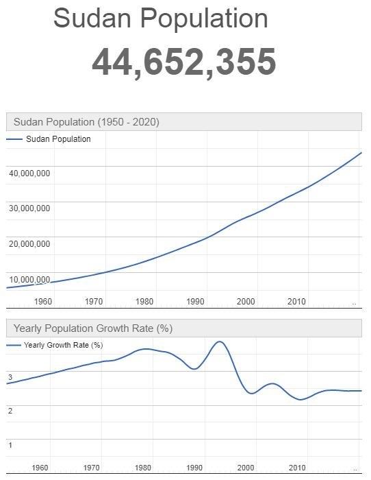 Sudan Population Graph