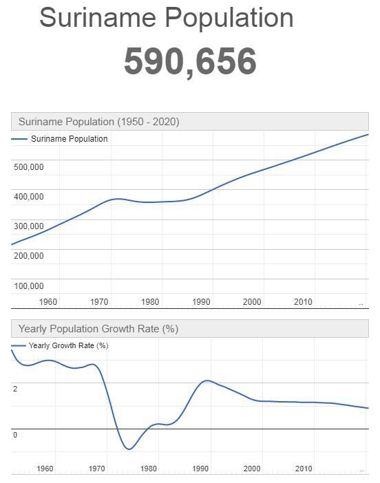 Suriname Population Graph