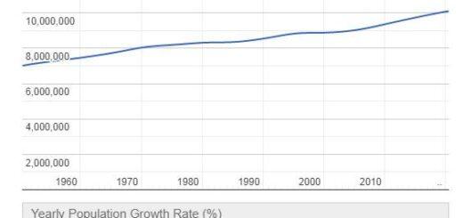 Sweden Population Graph
