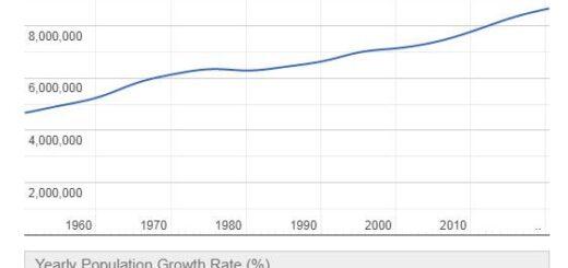Switzerland Population Graph