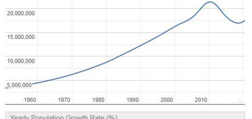 Syria Population Graph