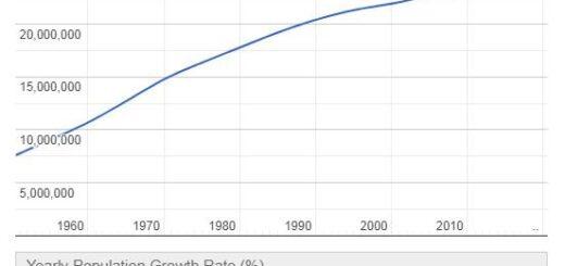Taiwan Population Graph