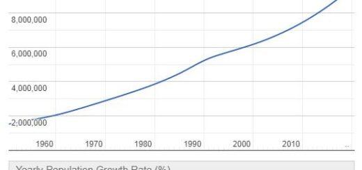 Tajikistan Population Graph